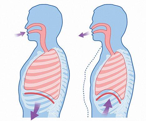 respiracion al cantar diafragma